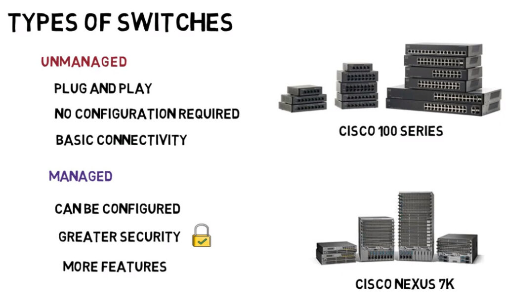 Types of Switches images
