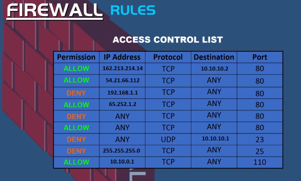 Firewall rules access control list