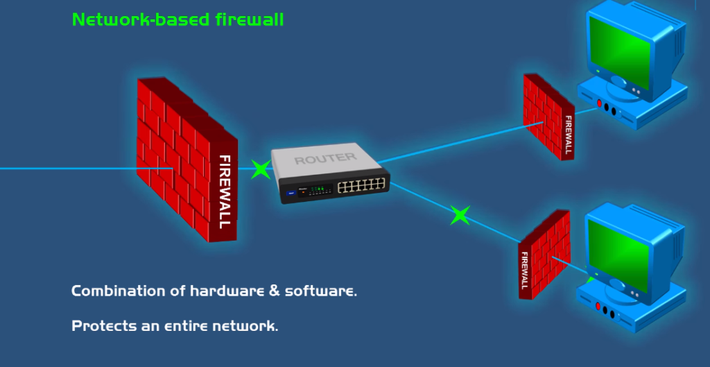 Network base firewall
